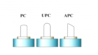 What are PC, UPC and APC connectors?