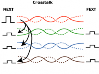 Testing crosstalk - at both ends of the cable