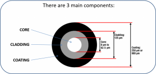 Fiber Optic Types : Multimode and Singlemode